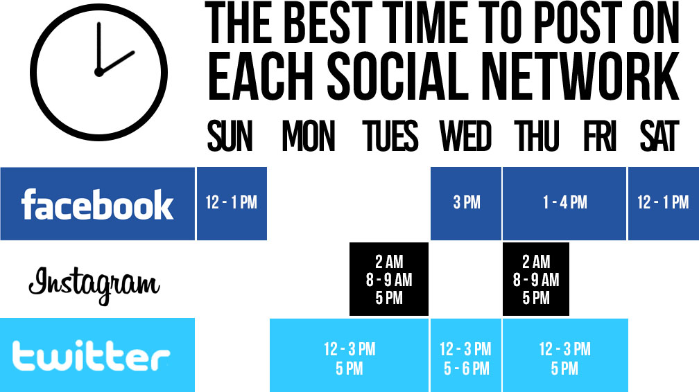 Best social times to post
